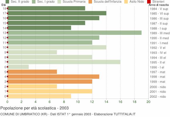 Grafico Popolazione in età scolastica - Umbriatico 2003