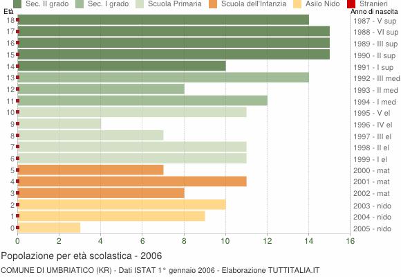 Grafico Popolazione in età scolastica - Umbriatico 2006