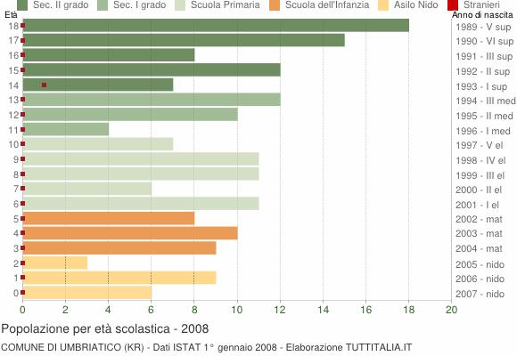 Grafico Popolazione in età scolastica - Umbriatico 2008