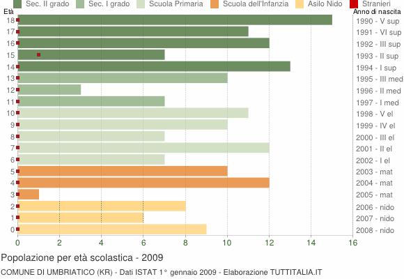 Grafico Popolazione in età scolastica - Umbriatico 2009