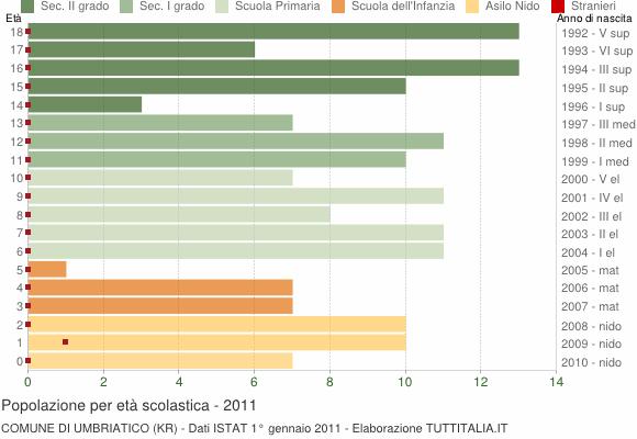 Grafico Popolazione in età scolastica - Umbriatico 2011