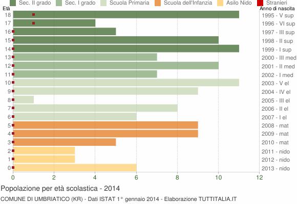 Grafico Popolazione in età scolastica - Umbriatico 2014