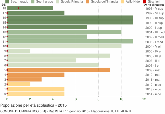 Grafico Popolazione in età scolastica - Umbriatico 2015