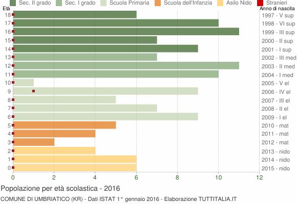 Grafico Popolazione in età scolastica - Umbriatico 2016