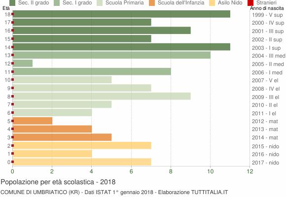 Grafico Popolazione in età scolastica - Umbriatico 2018
