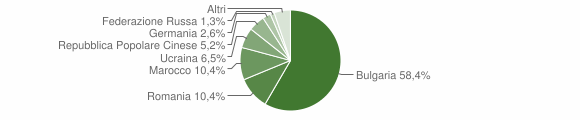 Grafico cittadinanza stranieri - Filadelfia 2009