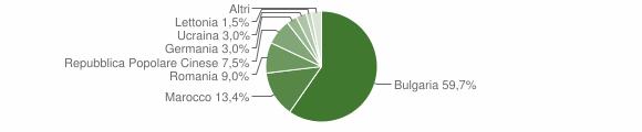 Grafico cittadinanza stranieri - Filadelfia 2010
