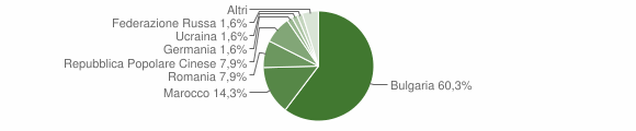 Grafico cittadinanza stranieri - Filadelfia 2012