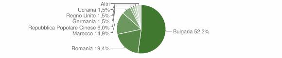 Grafico cittadinanza stranieri - Filadelfia 2015