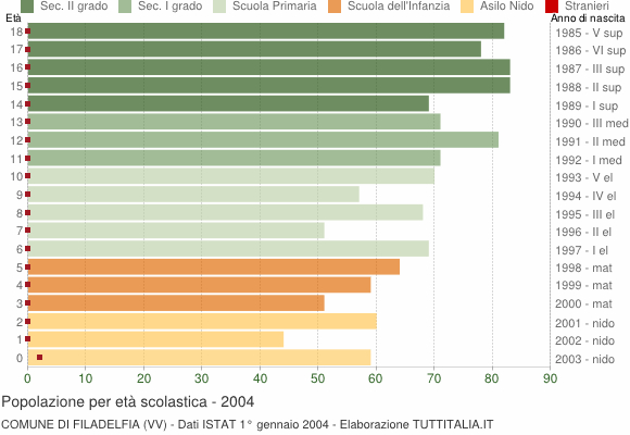 Grafico Popolazione in età scolastica - Filadelfia 2004