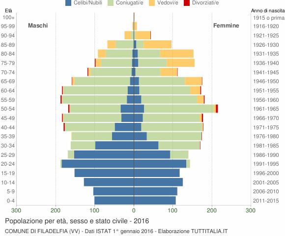 Grafico Popolazione per età, sesso e stato civile Comune di Filadelfia (VV)