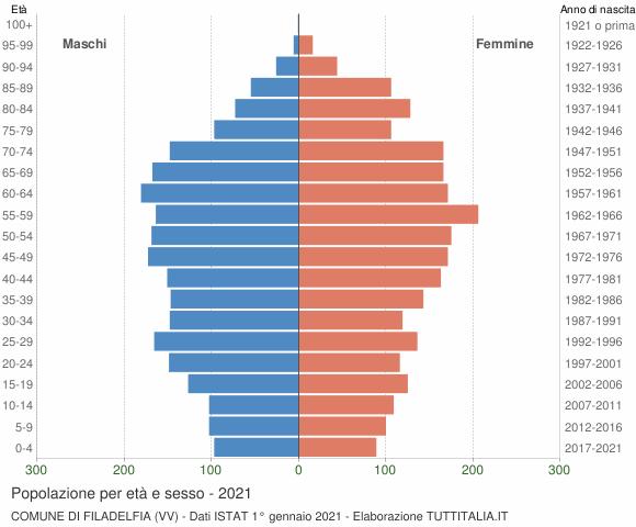 Grafico Popolazione per età e sesso Comune di Filadelfia (VV)