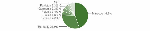 Grafico cittadinanza stranieri - Lattarico 2017