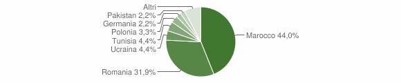 Grafico cittadinanza stranieri - Lattarico 2018