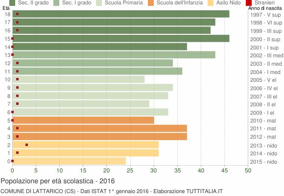 Grafico Popolazione in età scolastica - Lattarico 2016