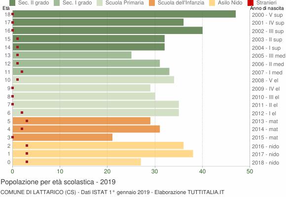 Grafico Popolazione in età scolastica - Lattarico 2019