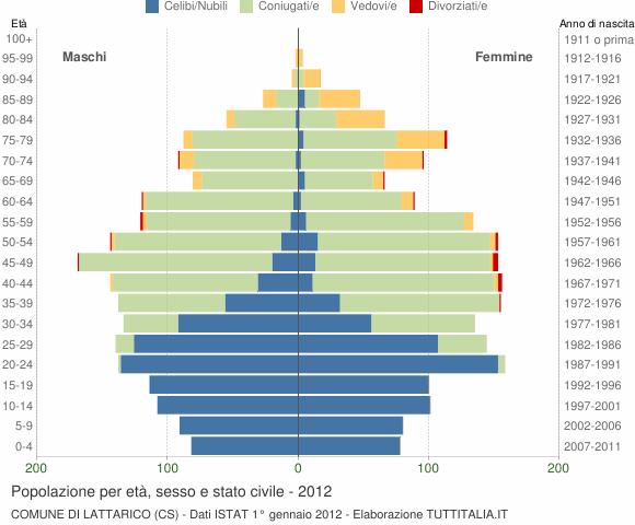 Grafico Popolazione per età, sesso e stato civile Comune di Lattarico (CS)
