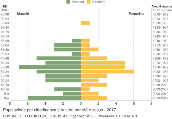 Grafico cittadini stranieri - Lattarico 2017