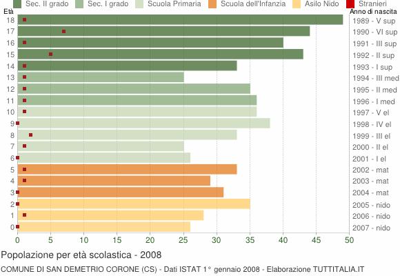 Grafico Popolazione in età scolastica - San Demetrio Corone 2008