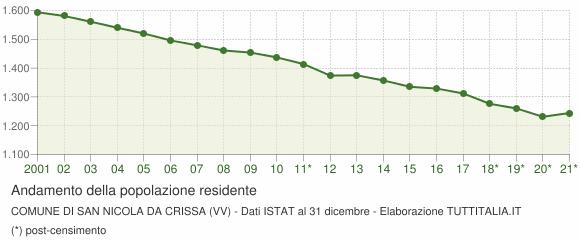 Andamento popolazione Comune di San Nicola da Crissa (VV)