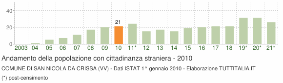 Grafico andamento popolazione stranieri Comune di San Nicola da Crissa (VV)