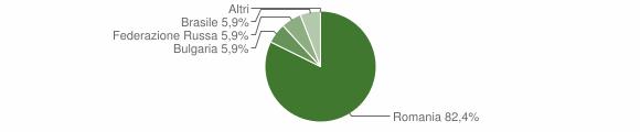 Grafico cittadinanza stranieri - San Nicola da Crissa 2008