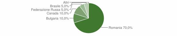 Grafico cittadinanza stranieri - San Nicola da Crissa 2009
