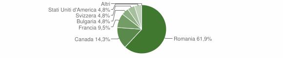 Grafico cittadinanza stranieri - San Nicola da Crissa 2018