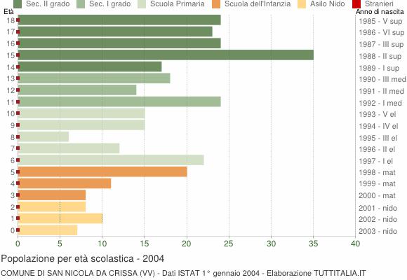 Grafico Popolazione in età scolastica - San Nicola da Crissa 2004