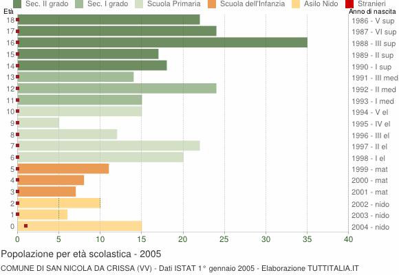 Grafico Popolazione in età scolastica - San Nicola da Crissa 2005