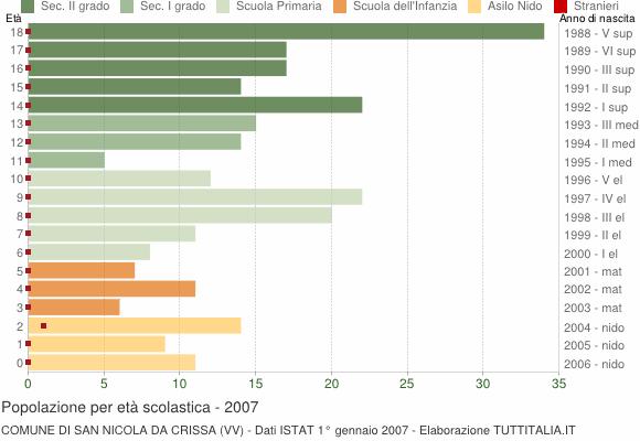 Grafico Popolazione in età scolastica - San Nicola da Crissa 2007