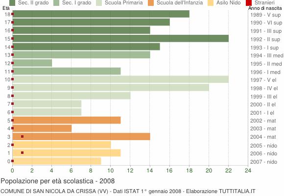 Grafico Popolazione in età scolastica - San Nicola da Crissa 2008