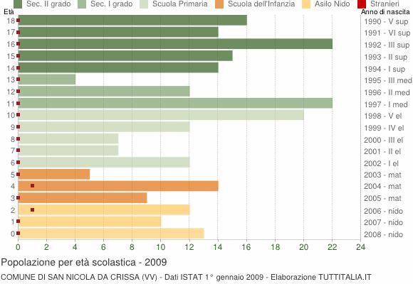 Grafico Popolazione in età scolastica - San Nicola da Crissa 2009