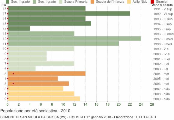 Grafico Popolazione in età scolastica - San Nicola da Crissa 2010