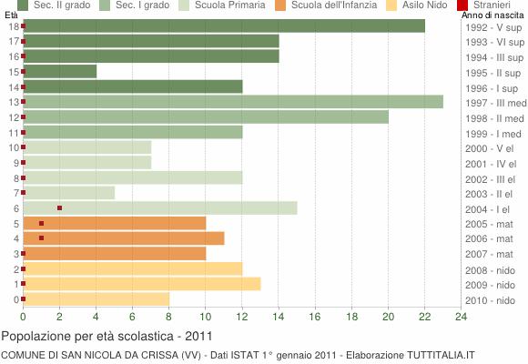 Grafico Popolazione in età scolastica - San Nicola da Crissa 2011