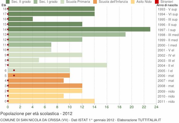 Grafico Popolazione in età scolastica - San Nicola da Crissa 2012