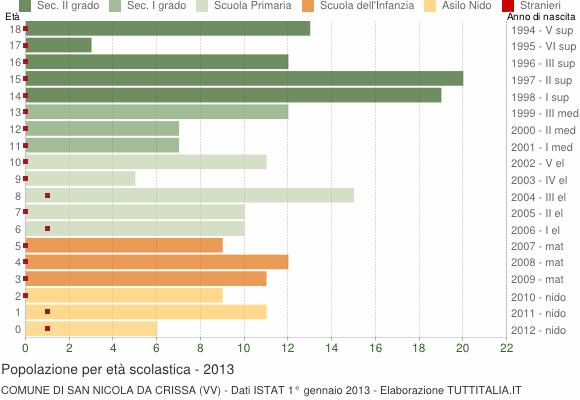Grafico Popolazione in età scolastica - San Nicola da Crissa 2013
