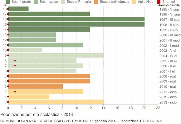 Grafico Popolazione in età scolastica - San Nicola da Crissa 2014
