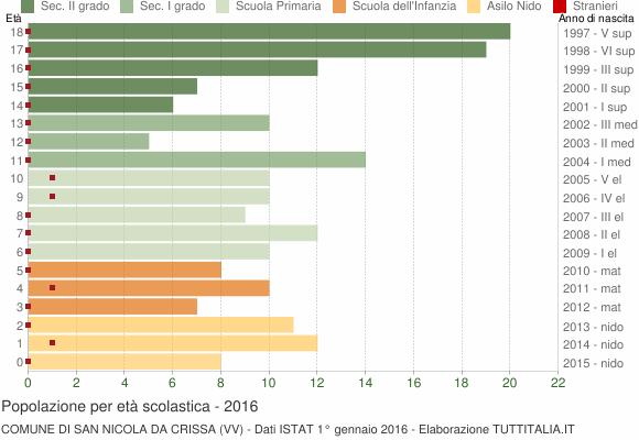 Grafico Popolazione in età scolastica - San Nicola da Crissa 2016