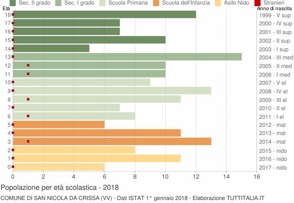 Grafico Popolazione in età scolastica - San Nicola da Crissa 2018