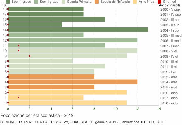 Grafico Popolazione in età scolastica - San Nicola da Crissa 2019