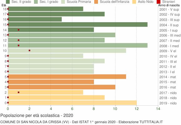 Grafico Popolazione in età scolastica - San Nicola da Crissa 2020