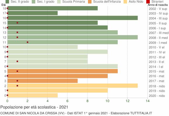 Grafico Popolazione in età scolastica - San Nicola da Crissa 2021