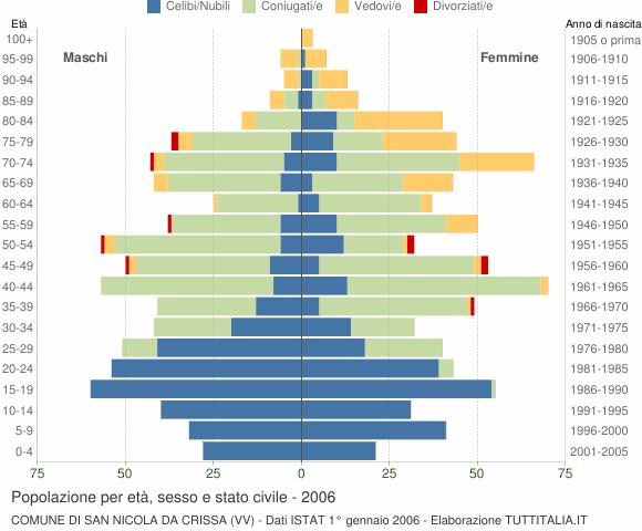 Grafico Popolazione per età, sesso e stato civile Comune di San Nicola da Crissa (VV)