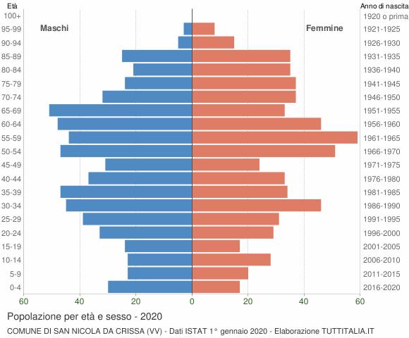 Grafico Popolazione per età e sesso Comune di San Nicola da Crissa (VV)