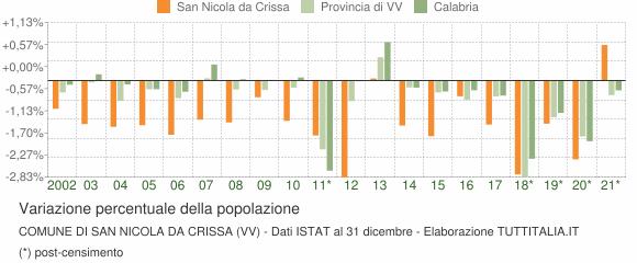 Variazione percentuale della popolazione Comune di San Nicola da Crissa (VV)