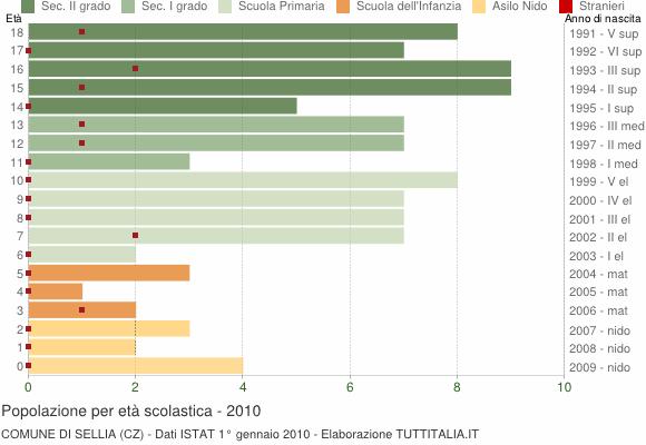 Grafico Popolazione in età scolastica - Sellia 2010