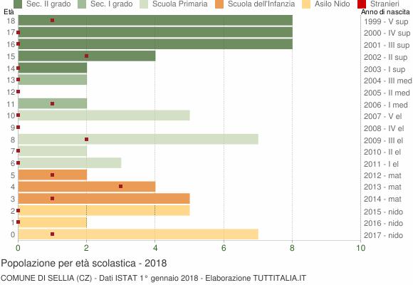 Grafico Popolazione in età scolastica - Sellia 2018