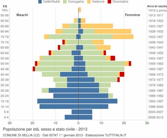 Grafico Popolazione per età, sesso e stato civile Comune di Sellia (CZ)