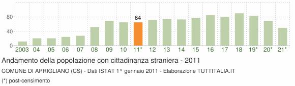 Grafico andamento popolazione stranieri Comune di Aprigliano (CS)